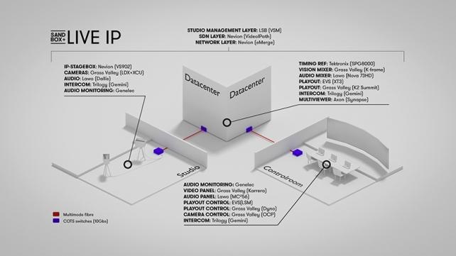 Live IP concept